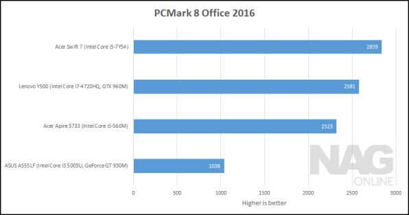 acer swift 7 pcmark8 office