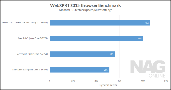 Acer Spin 7 WebXPRT 2015