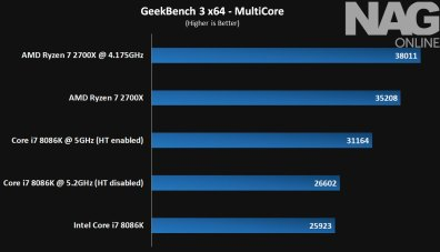 Intel-Core-i7-8086K-review-GeekBench-3-Multi---8086K