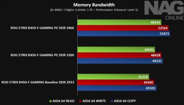 ASUS-ROG-STRIX-B450-F-GAMING-motherboard-review-image-1