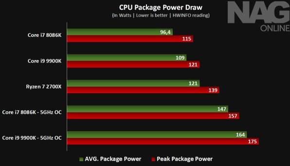 Intel-Core-i9-9900K-review-CPU-Package-Power