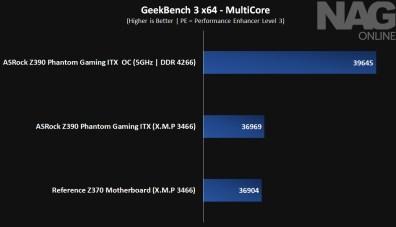 ASRock Z390 ITX-AC_GeekBench3 MultiCore