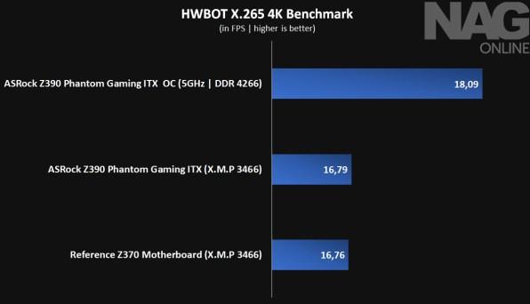 ASRock Z390 ITX-AC_hwbotx265_4K