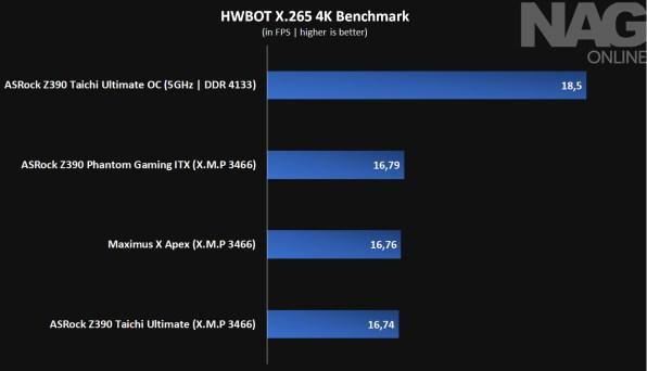 HWBOT H.265 4K Benchmark - Z390 TaiChi