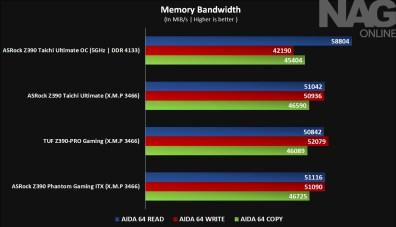 Memory Bandwidth - Z390 TaiChi