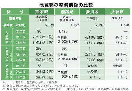 他城郭の整備前後の比較
