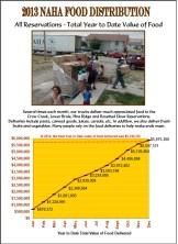 2013 Value of Food Delivered