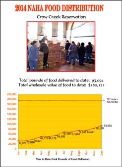 2014 Crow Creek Reservation Food Distribution