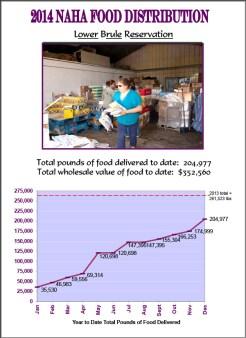 2014 Lower Brule Reservation Food Distribution