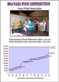 2014 Lower Brule Reservation Food Distribution