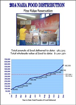 2014 Pine Ridge Reservation Food Distribution