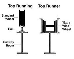 On A Crane Pendant Wiring Diagram Overhead Crane Parts