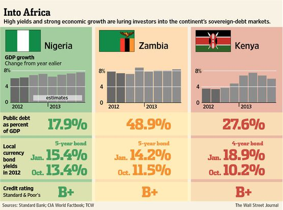Debt markets open again for sub-Saharan Africa – Fitch
