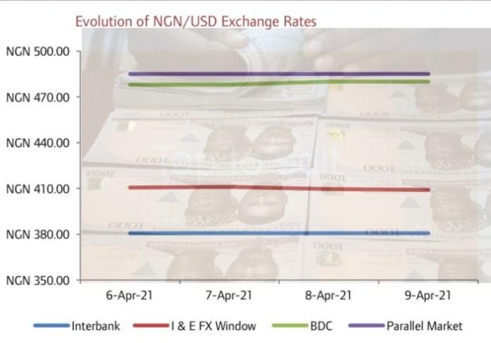 Naira Appreciates Further at the Investors & Exporters FX Window…
