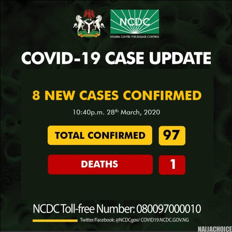 COVID-19: 8 New Cases Test Positive, Toll Now 97