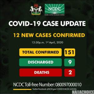 12 New COVID-19 Cases Confirmed By NCDC, Total Now 151