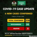 6 New Coronavirus Cases In Nigeria. Total Of 238 Confirmed Cases. 35 Discharged