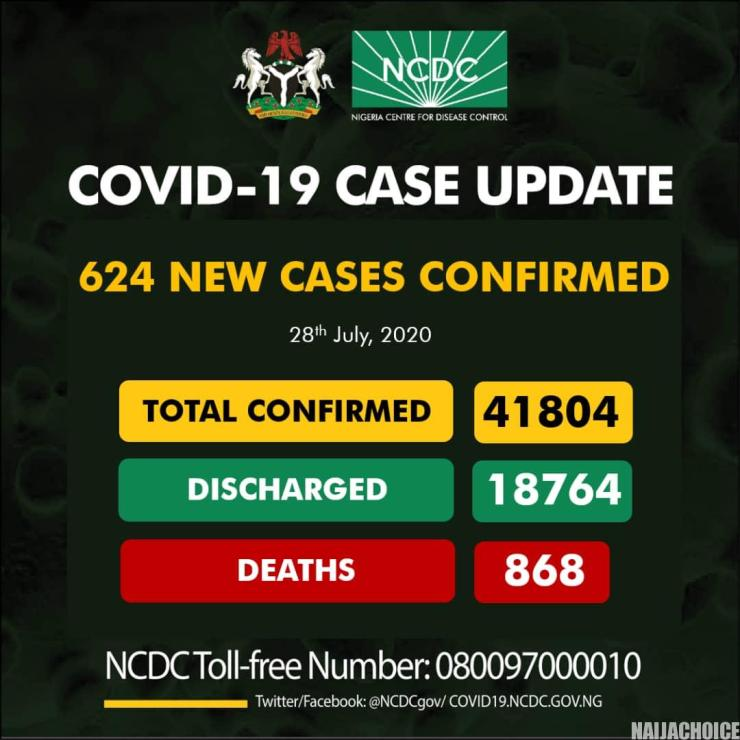 624 New COVID-19 Cases, 561 Discharged And 8 Deaths On July 28