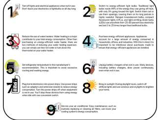 9 Ways To Save Your Electricity Consumption By NERC