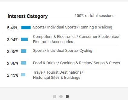 interest category