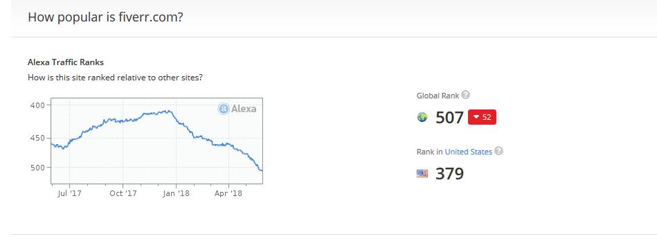Fiverr Global rank