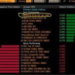 Nigeria Stocks top ranking of the World's best performers this year.