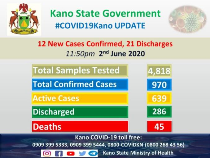Kano State Government Discharges 21 Coronavirus Patients 1