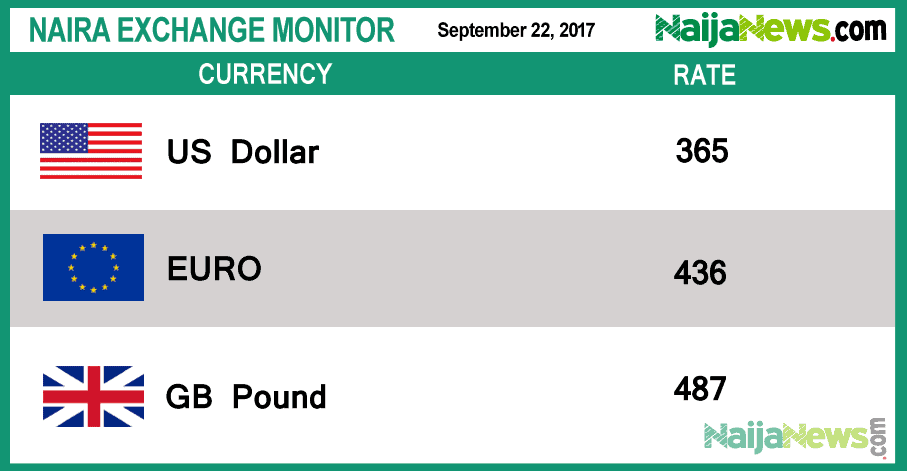 Naira To Dollar Exchange Rate Today Wetinberate