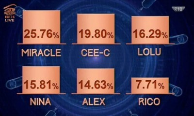 BB Naija: How Nigerians voted for housemates‎' eviction