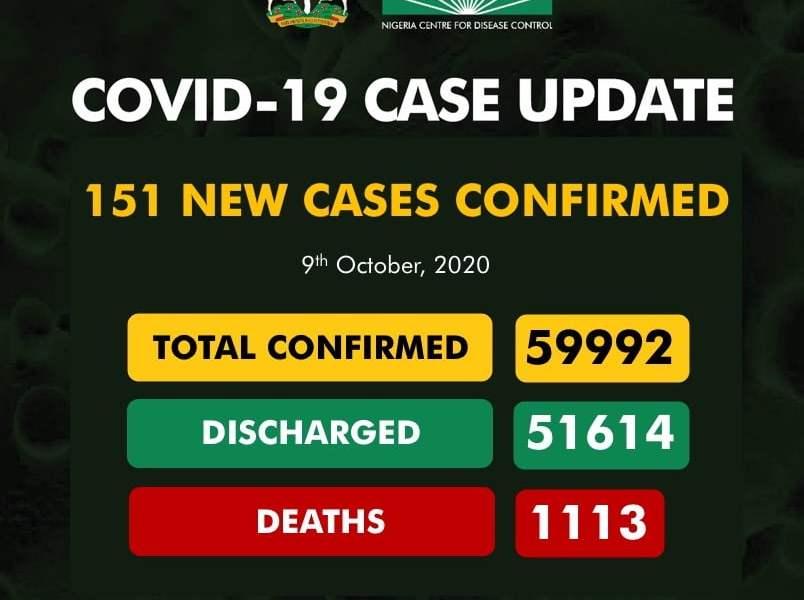 Coronavirus: NCDC Confirms 151 New Cases Of COVID-19 In Nigeria