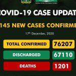 Coronavirus: NCDC Confirms 1,145 New COVID-19 Cases In Nigeria