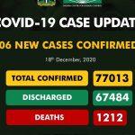 Coronavirus: NCDC Confirms 806 New COVID-19 Cases In Nigeria