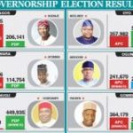 See The Full List Of Governors Elected In 2019 Election