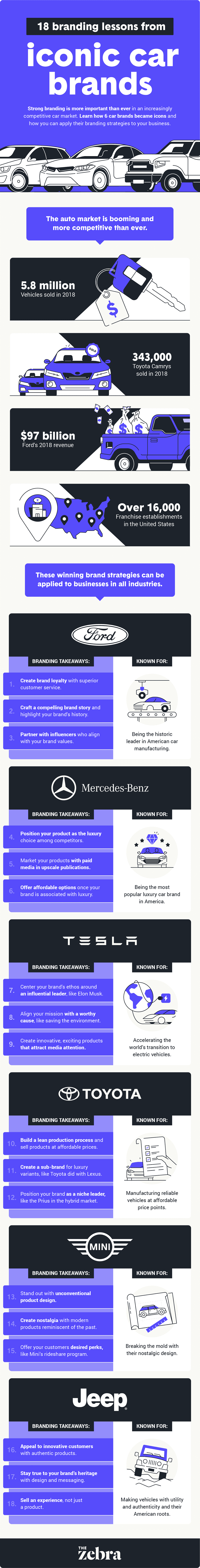 Top Branding Lessons from Well-Known Car Makers
