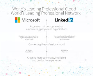 Microsoft™ to Acquire LinkedIn Corp At $26.2b 3