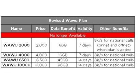 NTEL WAWU Data Plans