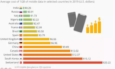 See List Of Countries With The Cheapest Data Plans , You Won't Believe Where Nigeria Is 47
