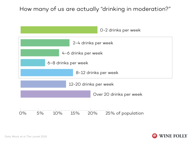 How Many of Us Are Actually Drinking in Moderation? Data: The Lancet - Chart by Wine Folly