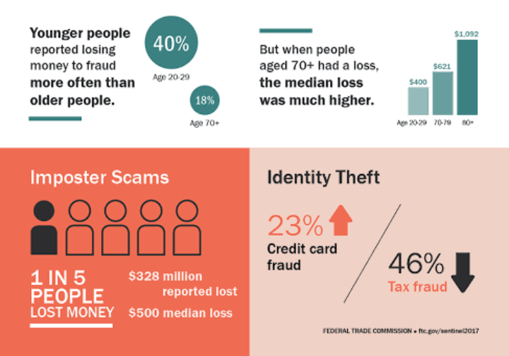 How scammer can withdraw your money with your phone number