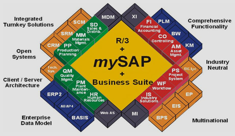 SAP Trainings LIVE Classroom based FiCo Hr Mm Pm Bi