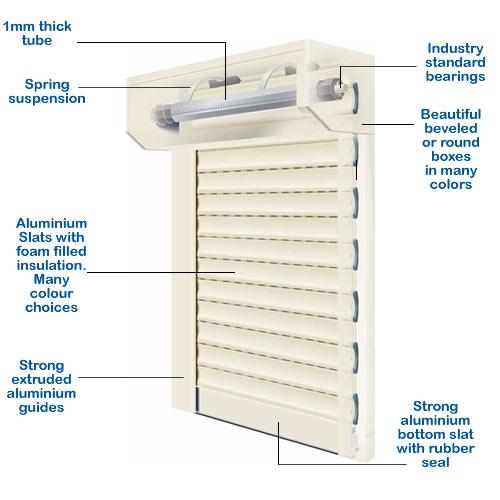 Diagram Of Garage Door Components Roller Shutter Garage Door Properties Nigeria