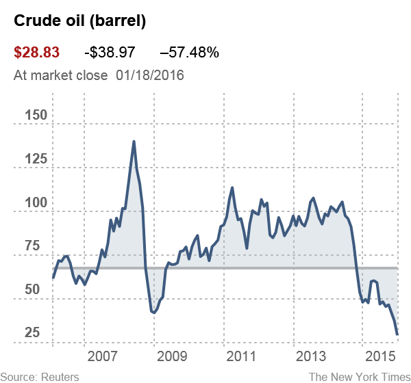 Oil Prices: What's Behind The Drop? Simple Economics