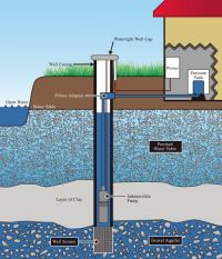 What Is Borehole Water ? A Little Eye Opener ...