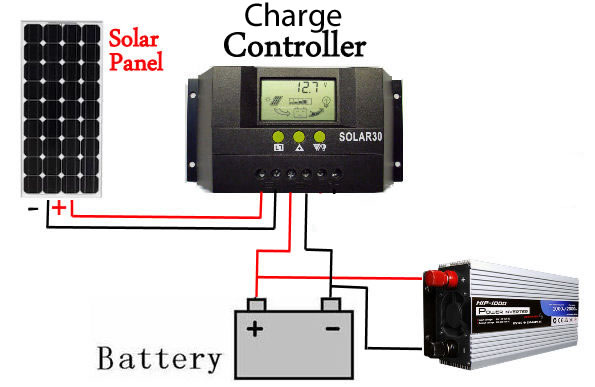 home ups inverter wiring diagram 01 nissan sentra stereo www toyskids co how to install solar panels for step by diagrams connection 3000w