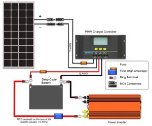 How To Install Solar Panels & Inverter For Homestep By Step Guide  ScienceTechnology (3