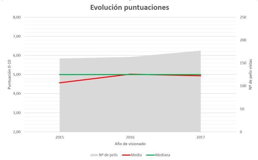Gráfico 2017