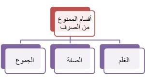 أقسام الممنوع من الصرف