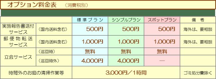 中川住研_空きや管理のオプション料金