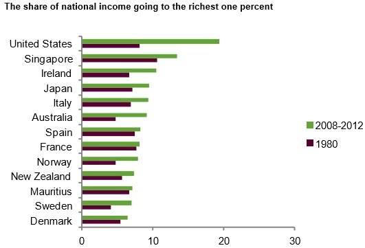 Richest share income
