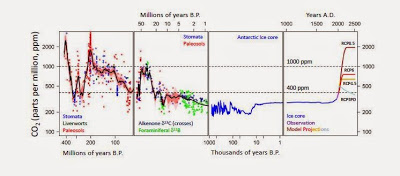 CO2_SkepticalScience_PastfutureCO2figure1